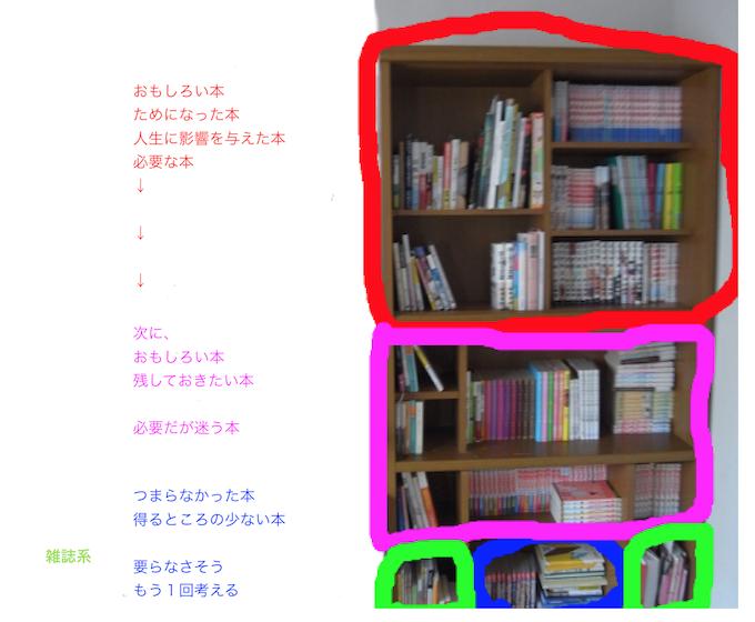 本棚をつかって、本の整理をするのを実践。